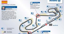 Pronostics F1 Grand Prix d'Espagne 2015